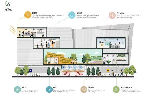เจาะลึกเทรนด์สถาปัตยกรรมสมัยใหม่